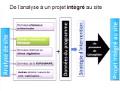 Cours de 2ème année architecture, intitulé Intégration au Paysage,  animé par Mr KEZZAR Med Akli