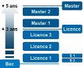 Conférence sur le système LMD des expériences françaises PART2